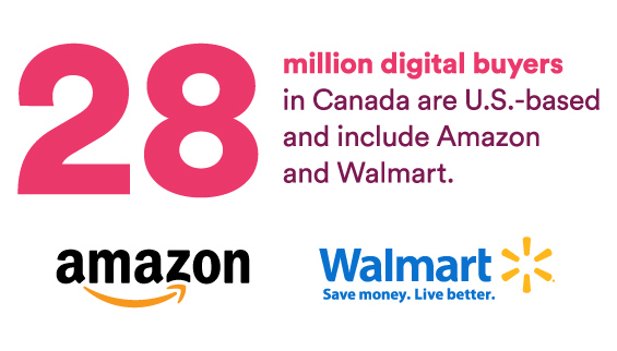 28 million digital buyers in Canada are U.S.-based and include Amazon and Walmart
