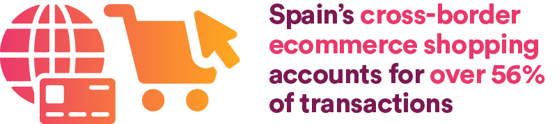 Spain's cross-border ecommerce shopping accounts for over 56% of transactions