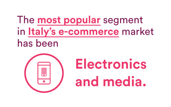 The most popular segment in Italy's e-commerce market has been electronics and media [create a graphic with these categories], with a market volume so far in 2020 of $5.3 million.