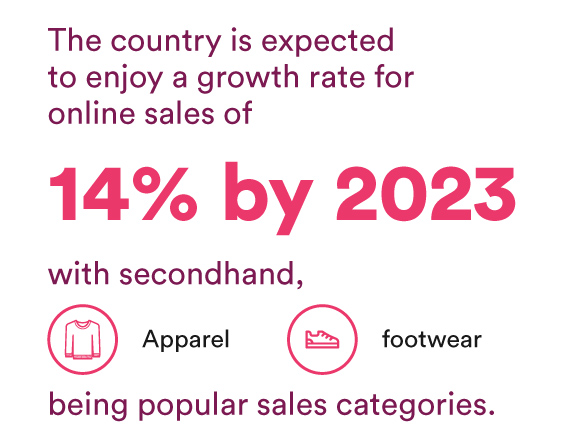 The country is expected to enjoy a growth rate for online sales of 14% by 2023, with secondhand, apparel and footwear being popular sales categories.