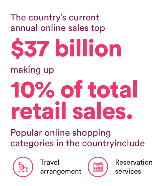 The country's current annual online sales top $37 billion, making up 10% of total retail sales. Popular online shopping categories in the country include travel arrangement and reservation services.
