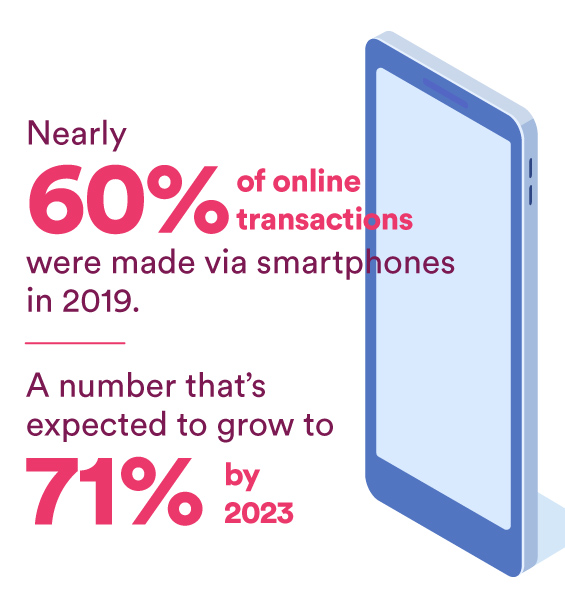 Nearly 60% of online transactions were made via smartphones in 2019 — a number that's expected to grow to 71% by 2023.