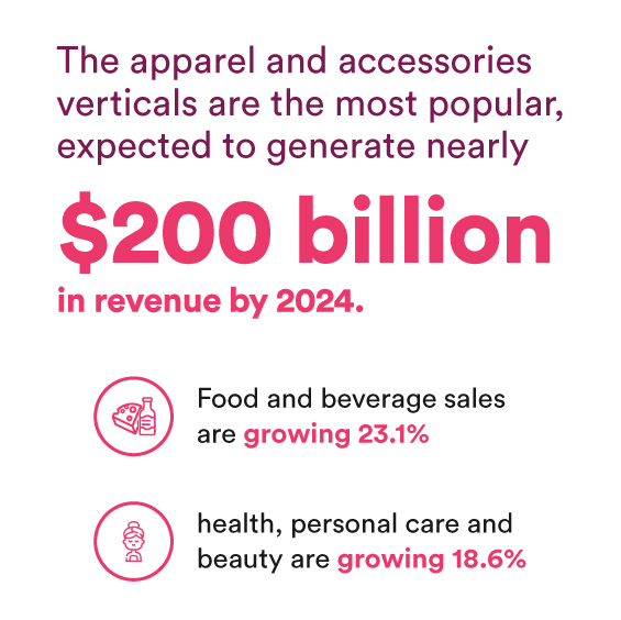 The apparel and accessories verticals are the most popular, expected to generate nearly $200 billion in revenue by 2024. Food and beverage sales are growing 23.1%, while health, personal care and beauty are growing 18.6%.