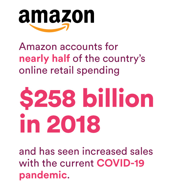 Amazon accounts for nearly half of the country's online retail spending ($258 billion in 2018) and has seen increased sales with the current COVID-19 pandemic.