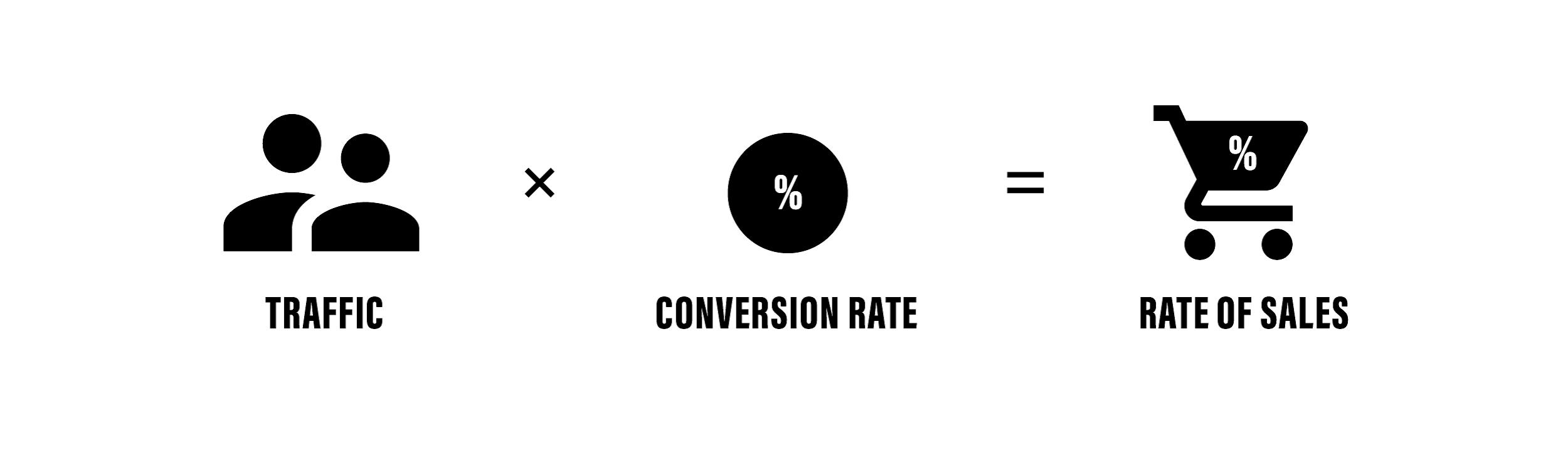 Rate of Sales Formula