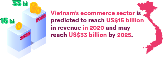 Vietnam's ecommerce sector is predicted to reach US$15 billion in revenue in 2020 and may reach US$33 billion by 2025