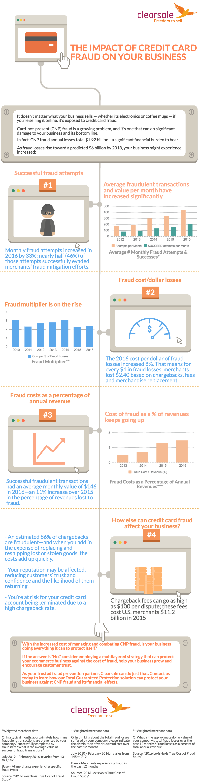 Credit Card Fraud.png