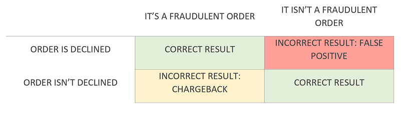 FALSE POSITIVE TABLE.png