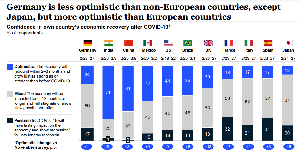 Germany is less optimistic than non-European countries except Japan, but more optimistic than European countries