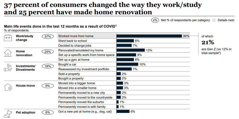 37 percent of consumers changed the way they work/stody and 25 percent have made home renovation