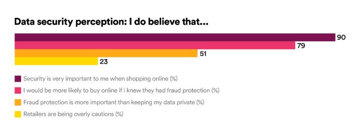 Data security perception