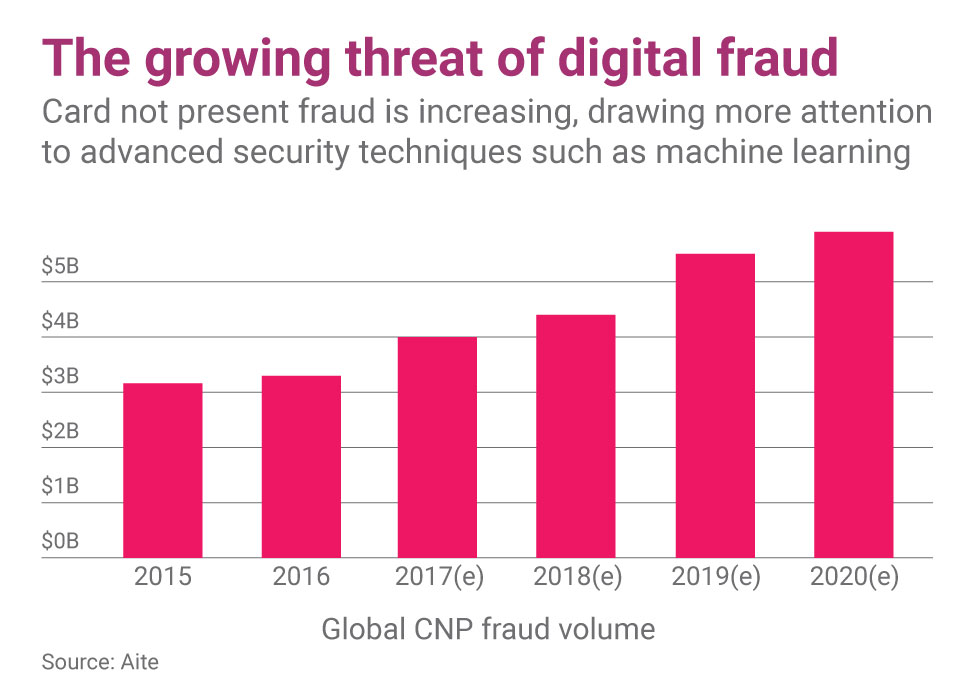 Chart: The growing threat of digital fraud