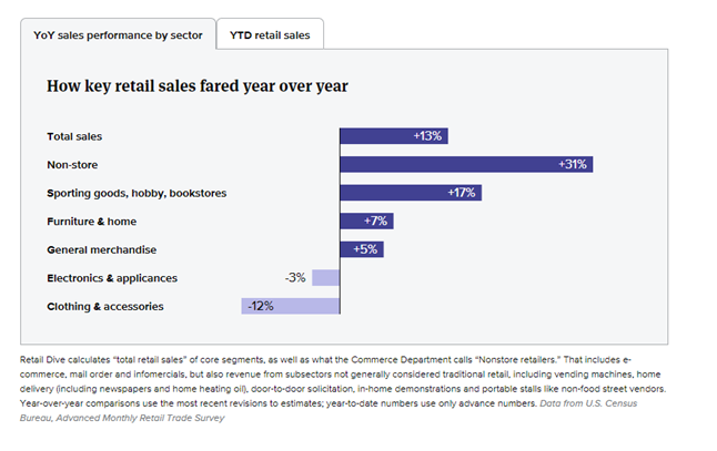 How key retail sales fared year over year