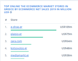 top online the ecommerce market stores in greece by ecommerce net sales 2019 in million US$