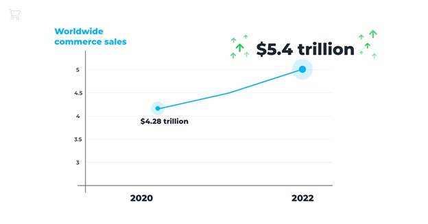Worldwide commerce sales