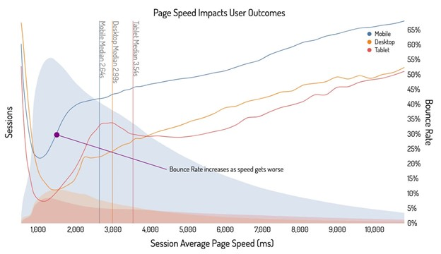 Graphic page Speed Impacts User Outcorners