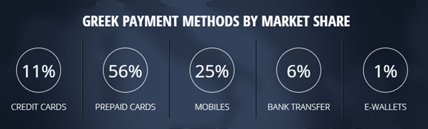 Imagem2-3greek payment methods by market share graphic