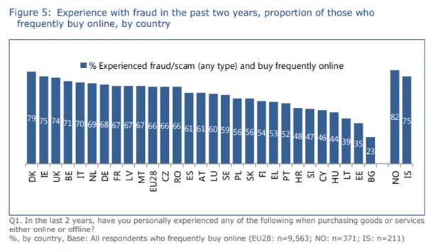 Graphic - Experience with fraud in the past two years, proportion of frequently buy online, by country