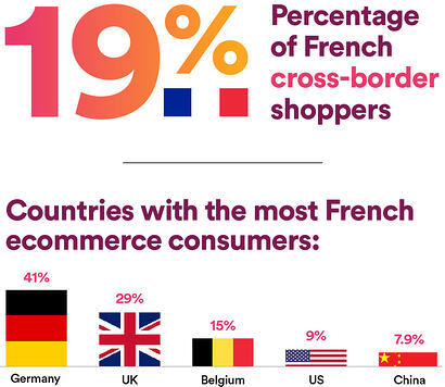 Infographic-19%Percentage-of-French-cross-border-shoppers_