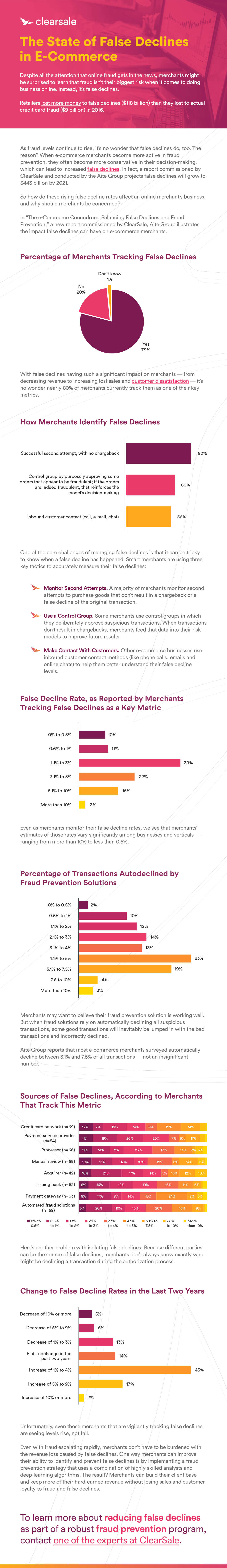 Infographic_-_The_State_of_False_Declines_in_E-Commerce_v1