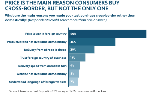 [graphic] Price is the main reason consumers buy cross-border, but not the only one