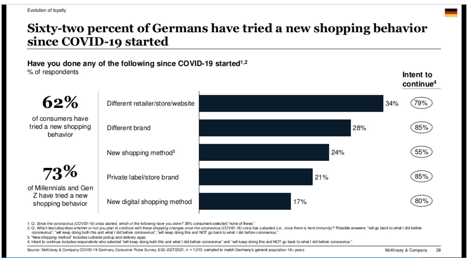 Sixty-two percent for Germans have tried a new shopping behaviour since covid-19 started