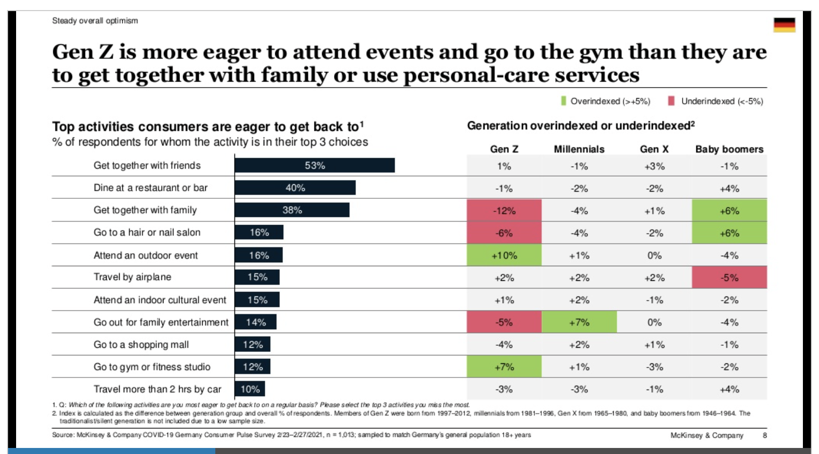 Gen Z is more eager to attend events and go to the gym that to get together with family or use personal-care services