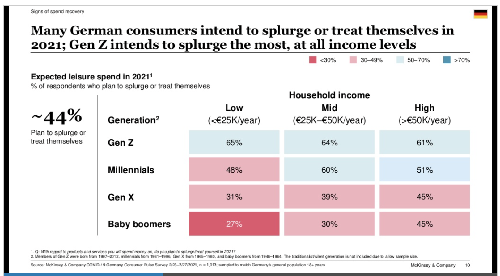 Many German consumers intend to splurge or treat themselves in 2021; Gen Z intends to splurge the most, at all income levels