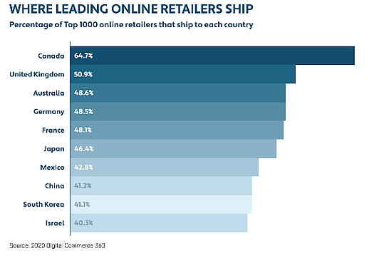 [graphic] Where leading online retailers ship