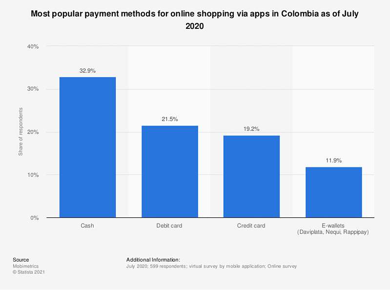 Most Popular Payment methods for online shopping via Apps in Colombia in 2020