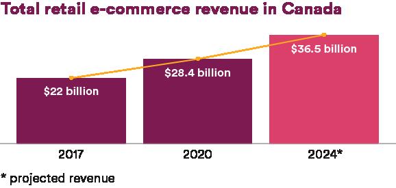 Total retail e-commerce revenue in Canada