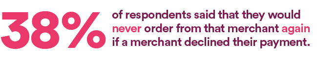38% of respondents said that they would never order from that merchant again if a merchant declined their payment
