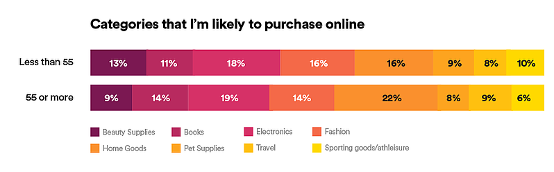 categories_that_tm_likely_to_purchase_online