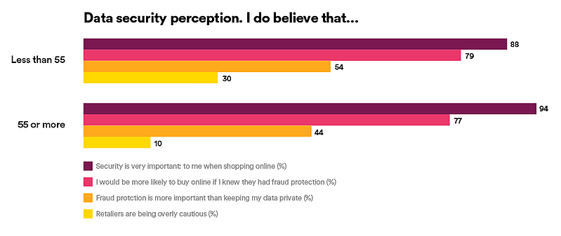 an infographic about data security perception