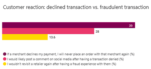 Graphic: customer reaction: declines transaction vs. fraudulant transaction