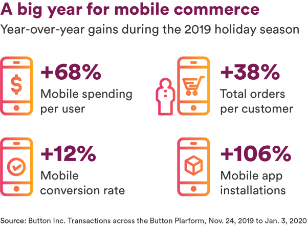 a big year for mobile commerce