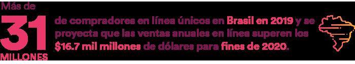 más de 31 millones de compradores en línea únicos en Brasil en 2019 y se proyecta que las ventas anuales en línea superen los $16.7 mil millones de dólares para fines de 2020