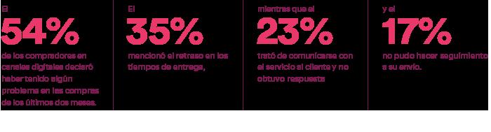 El 54% de los compradores en canales digitales declaró haber tenido algún problema en las compras de los últimos dos meses. El 35% mencionó el retraso en los tiempos de entrega, mientras que el 23% trató de comunicarse con el servicio al cliente y no obtuvo respuesta y el 17% no pudo hacer seguimiento a su envío