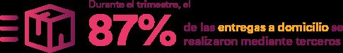 Durante el trimestre, el 87% de las entregas a domicilio se realizaron mediante terceros