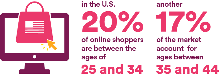 According to Statista, about 20% of online shoppers in the U.S. are between the ages of 25 and 34. Shoppers between 35 and 44 account for another 17% of the market.