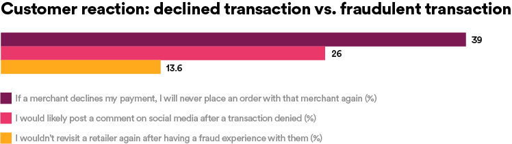 Customer reaction: declined Transaction vs. fradulent transactions