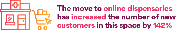number of new customers has increased by 142%