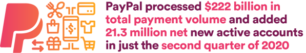 PayPal processed $222 billion in total payment volume and added 21.3 million net new active accounts in just the second quarter of 2020  - create quote image