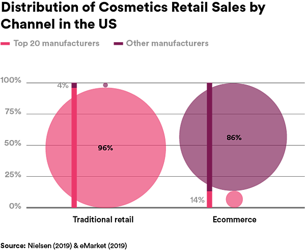 Graphic - Distribution of Cosmetic Retail Sales by Channel in the US