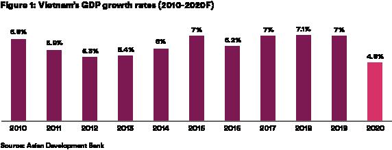 Figure 1: Vietnam's GDP growth rates (2010-2020F)