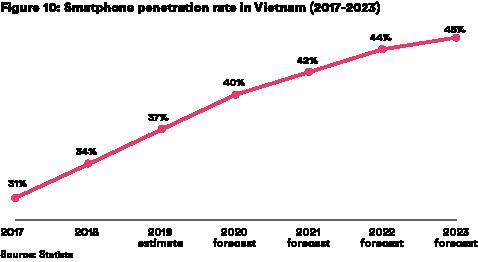 Figure 10: Smartphone penetration rate in Vietnam (2017-2023)
