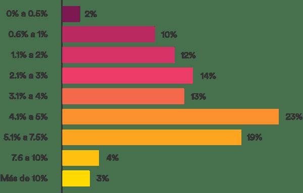 Porcentaje de transacciones rechazadas automáticamente por las soluciones de prevención del fraude
