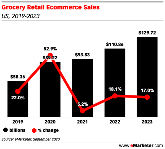 an infographic about grocery retail ecommerce sales