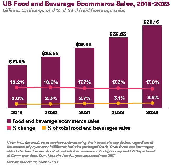 US Food and Beverage Ecommerce Sales, 2019-2023