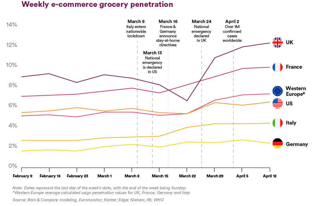 Weekly e-commerce grocery penetration